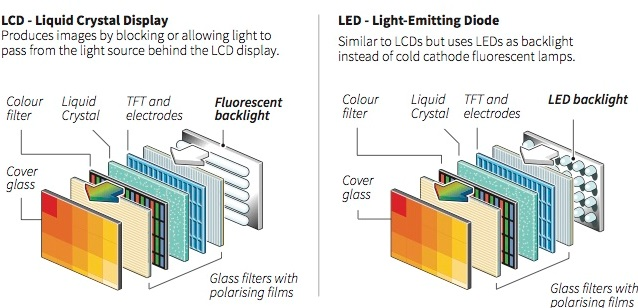 LCD vs OLED - ce este LCD/LED si cum functioneaza