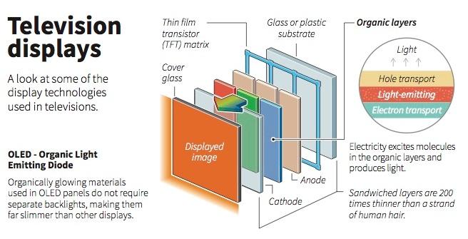 OLED - Ce este OLED si cum functioneaza