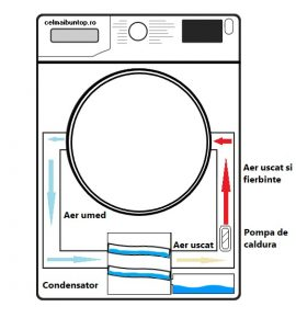 Uscator de rufe cu pompa de caldura - functionare