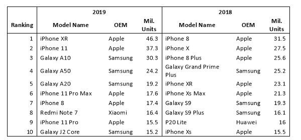 Cele mai vandute smartphone-uri top